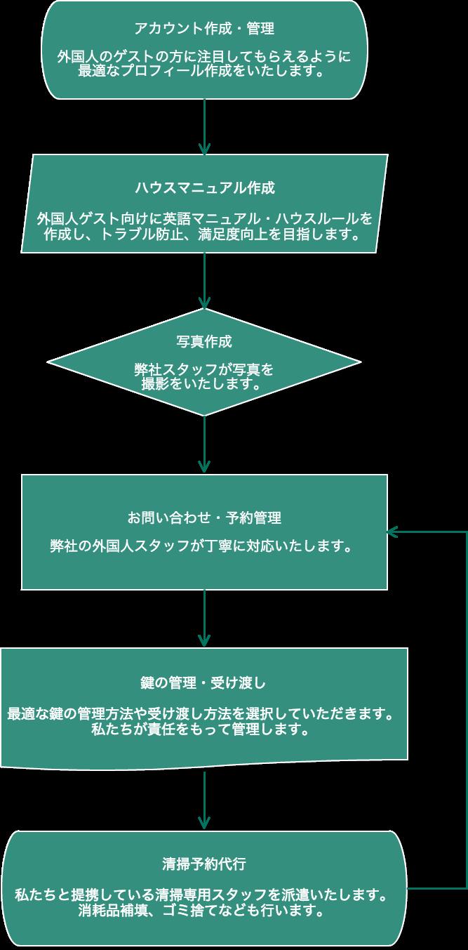 Flowchart (2)